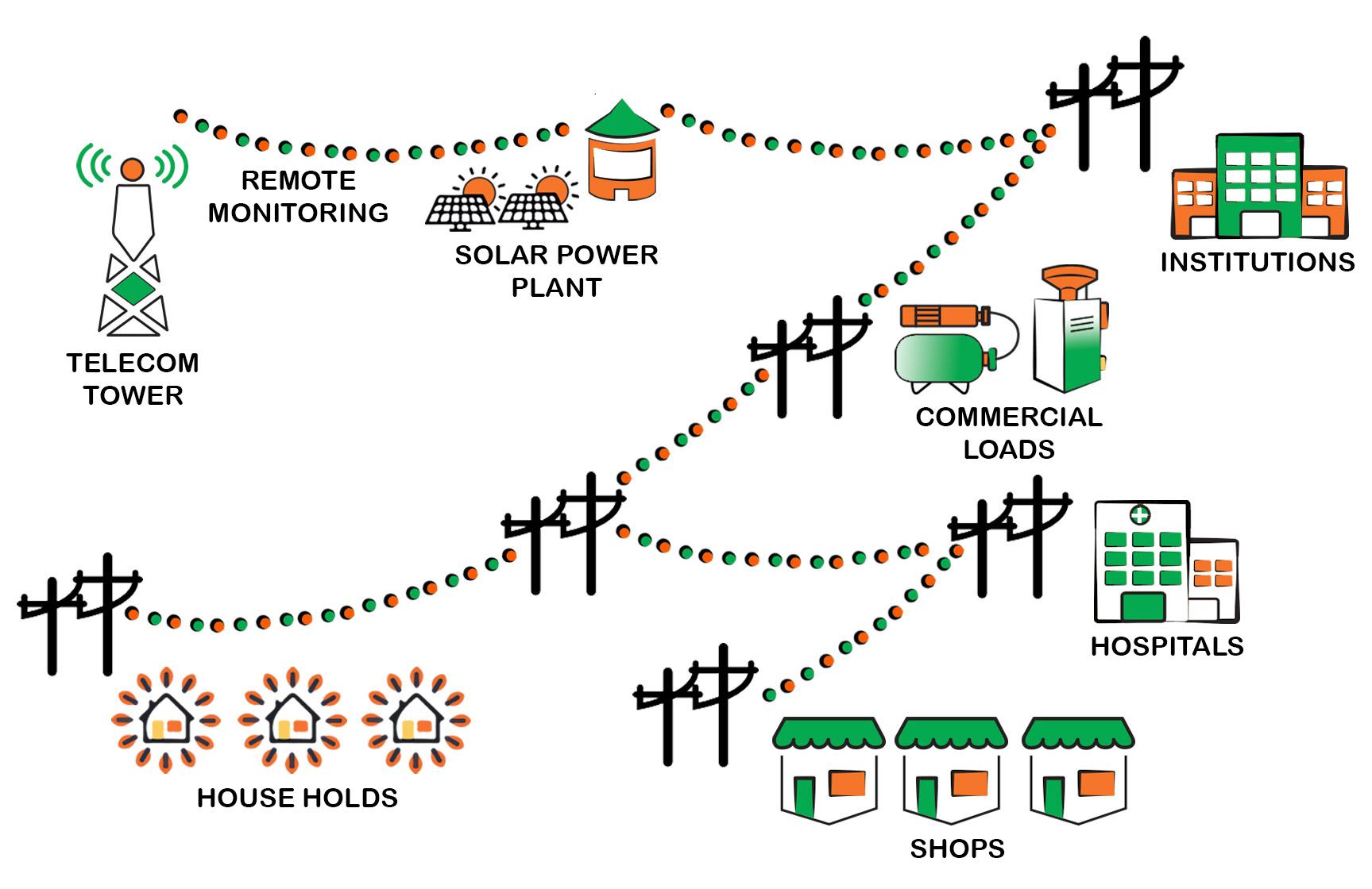 Mini-Grid System Image